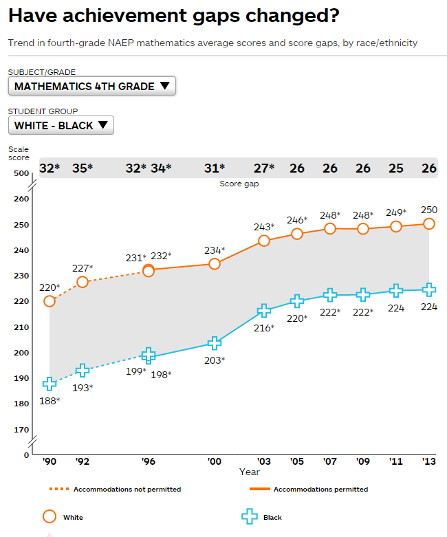 Achievement gaps 2013 4th math