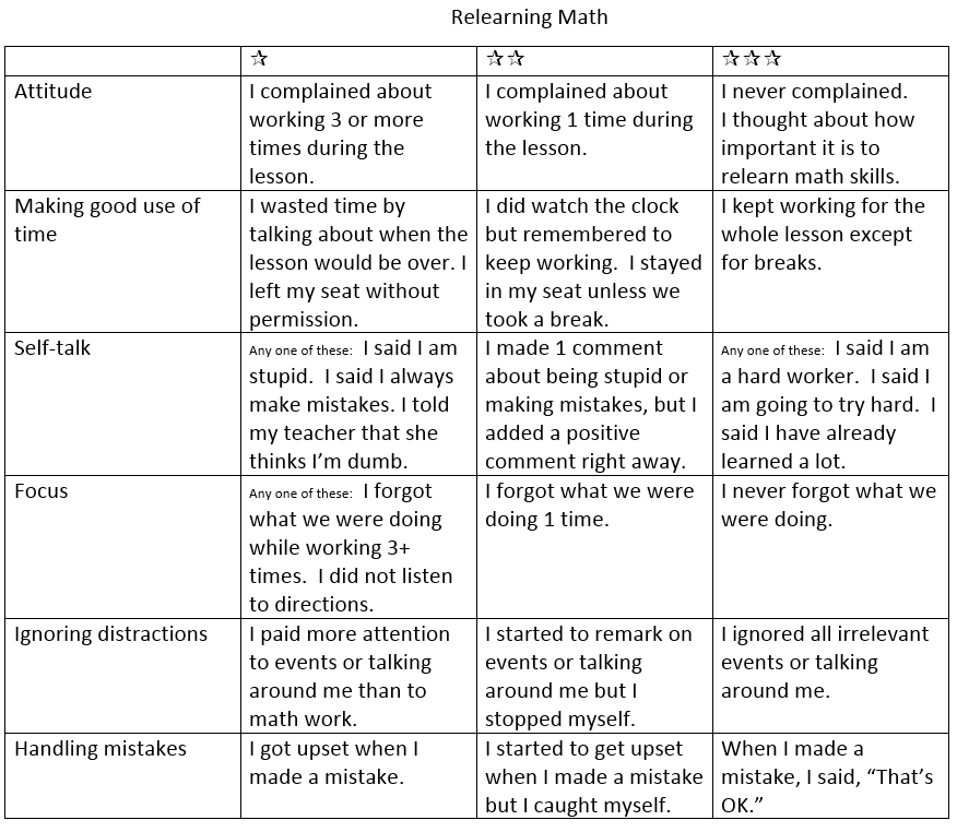 Math struggles 601: Rubric for relearning math | Teachezwell Blog