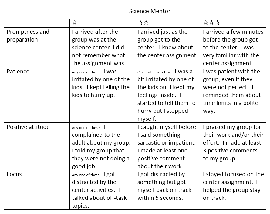 science mentor rubric