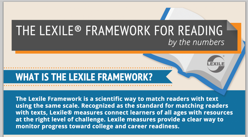 https://lexile.com/about-lexile/lexile-overview/lexile-infographic/